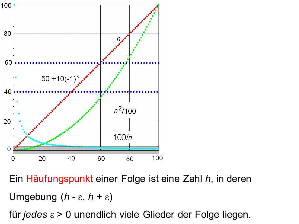 Ein Häufungspunkt einer Folge ist eine Zahl h, in deren