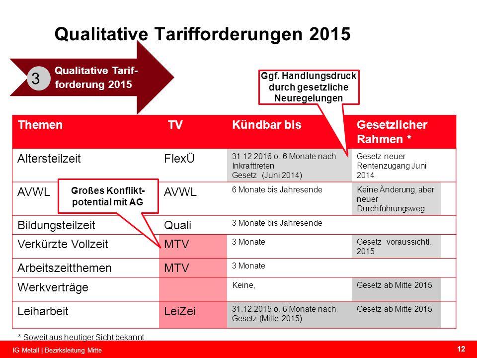Qualitative Tarifforderungen 2015