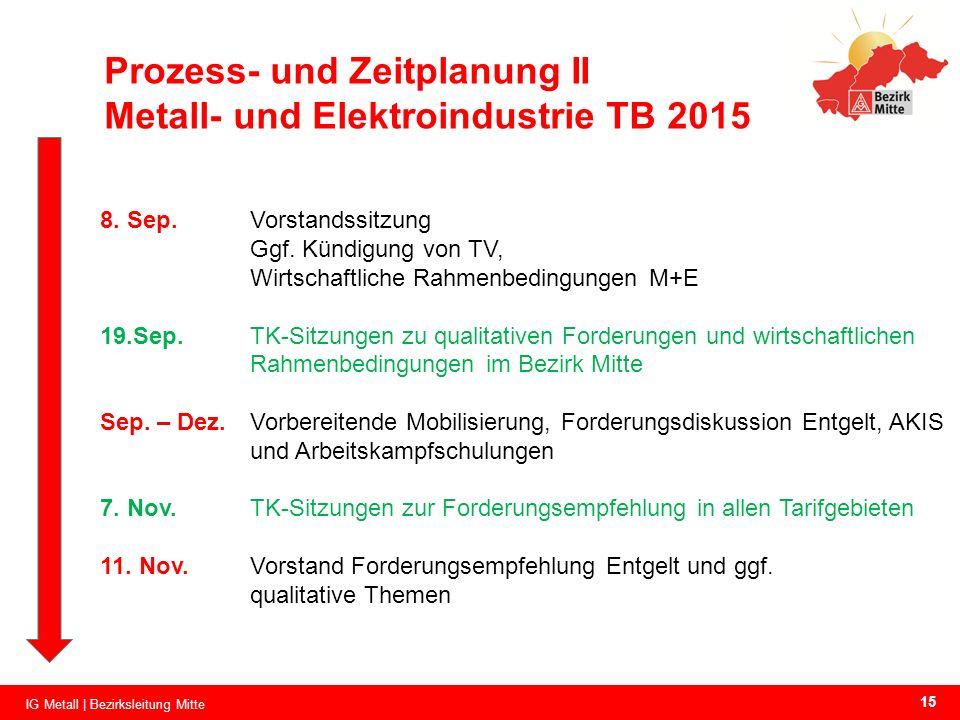 Prozess- und Zeitplanung II Metall- und Elektroindustrie TB 2015