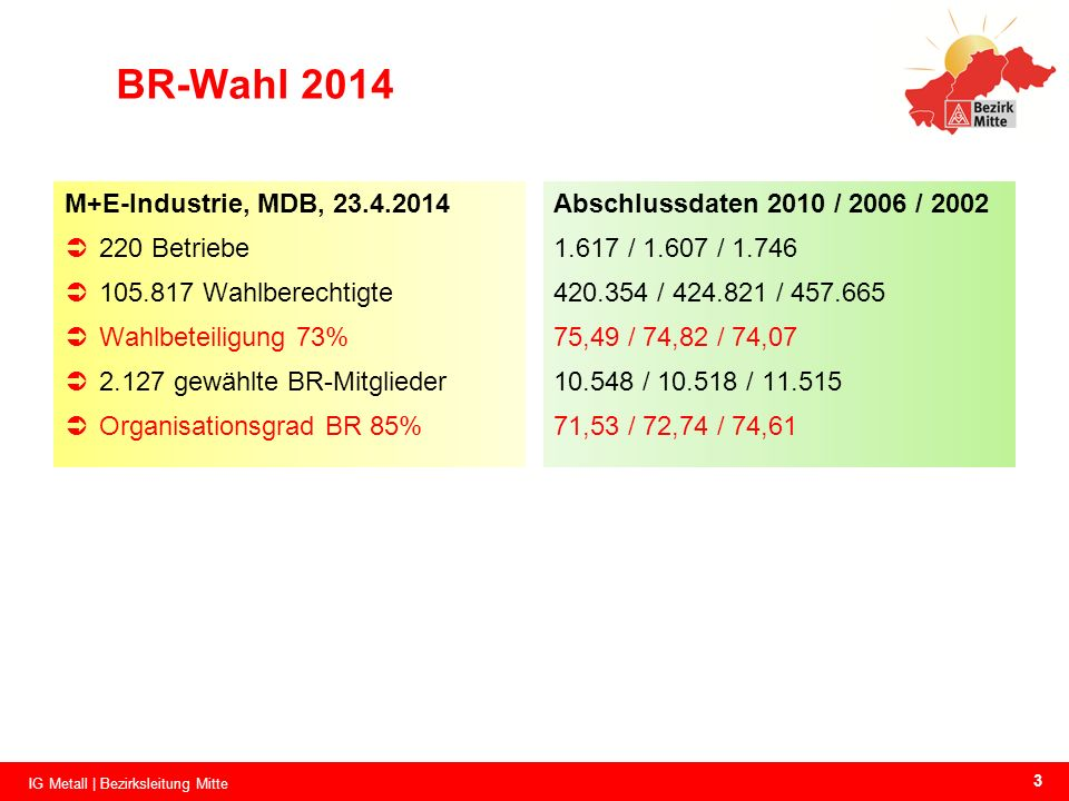 BR-Wahl 2014 M+E-Industrie, MDB, 23.4.2014 220 Betriebe