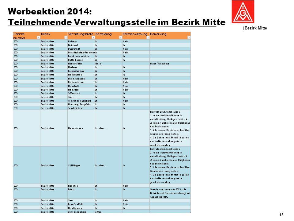 Werbeaktion 2014: Teilnehmende Verwaltungsstelle im Bezirk Mitte