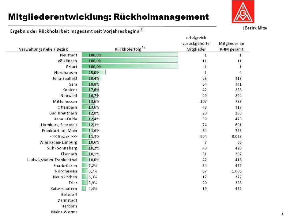 Mitgliederentwicklung: Rückholmanagement