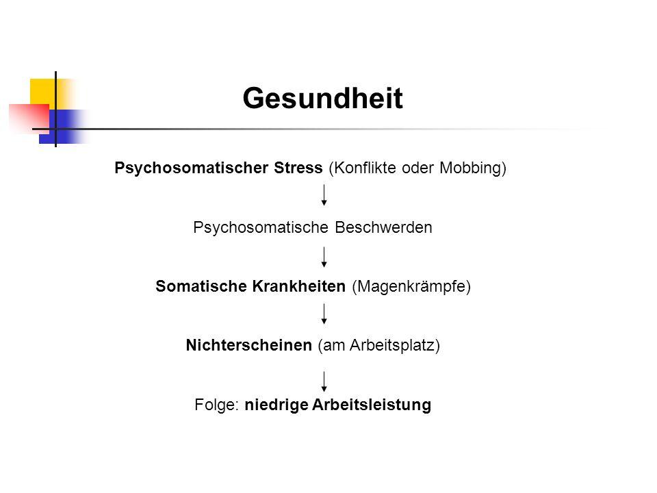 Gesundheit Psychosomatischer Stress (Konflikte oder Mobbing)