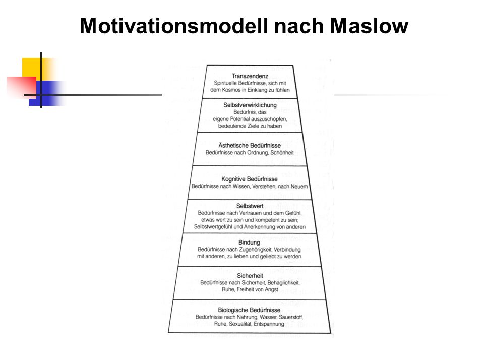 Motivationsmodell nach Maslow