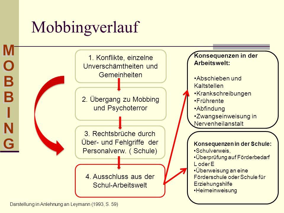Mobbingverlauf MOBBING