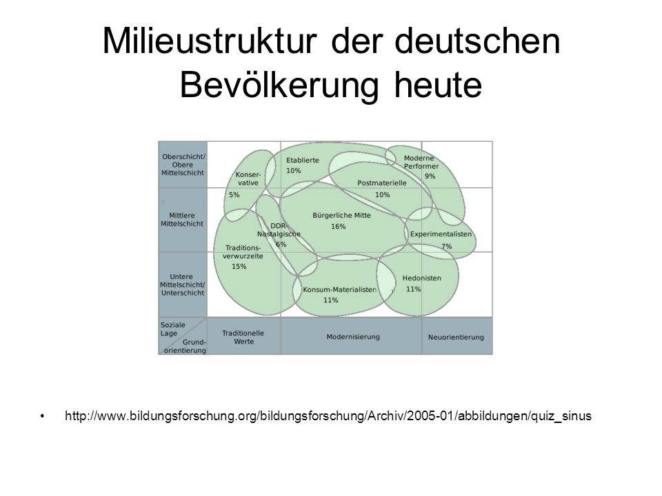 Milieustruktur der deutschen Bevölkerung heute