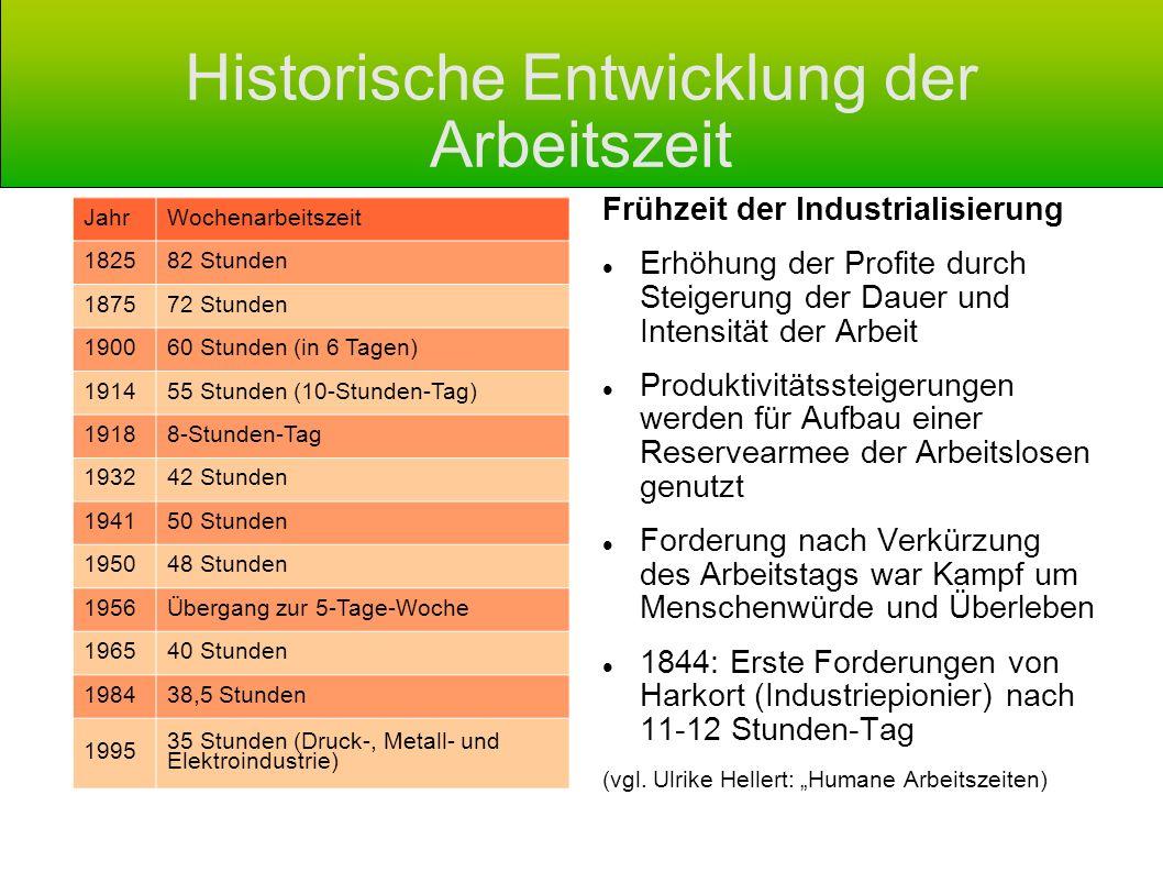 Historische Entwicklung der Arbeitszeit
