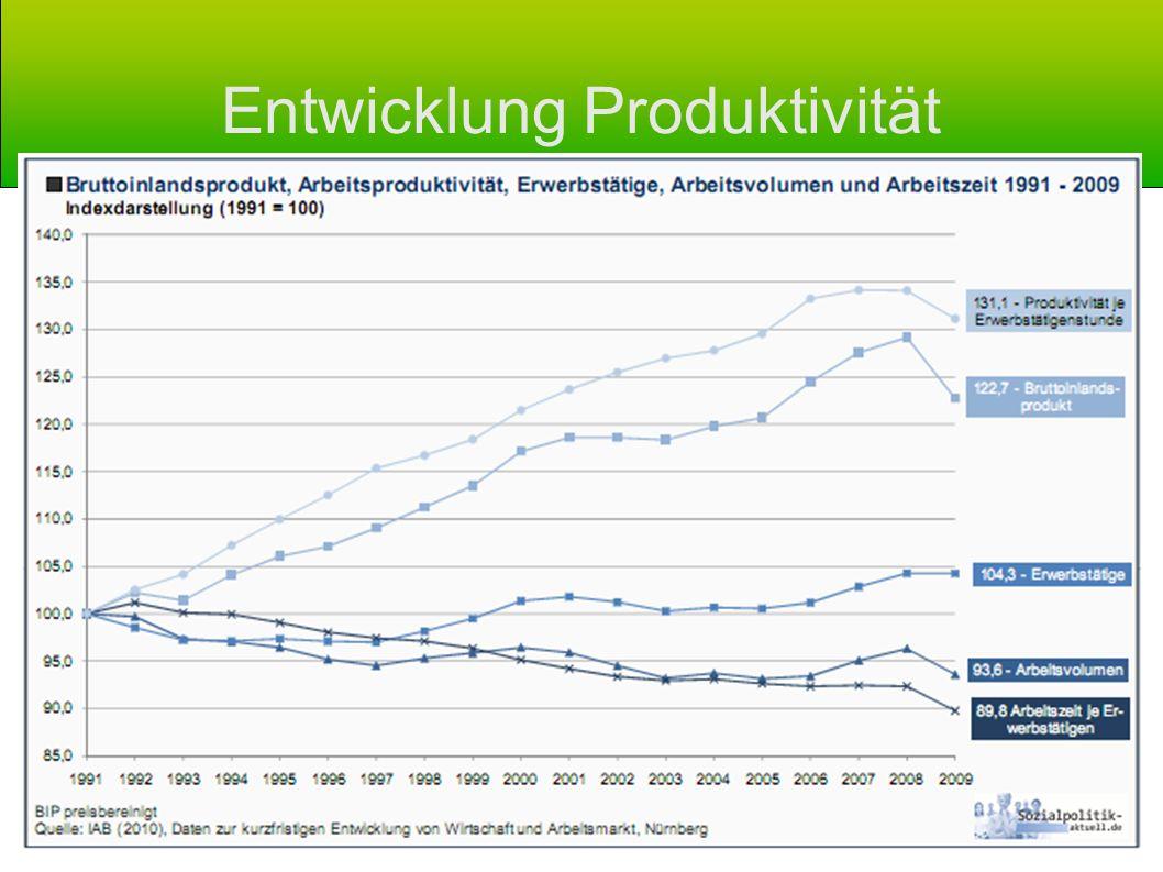 Entwicklung Produktivität