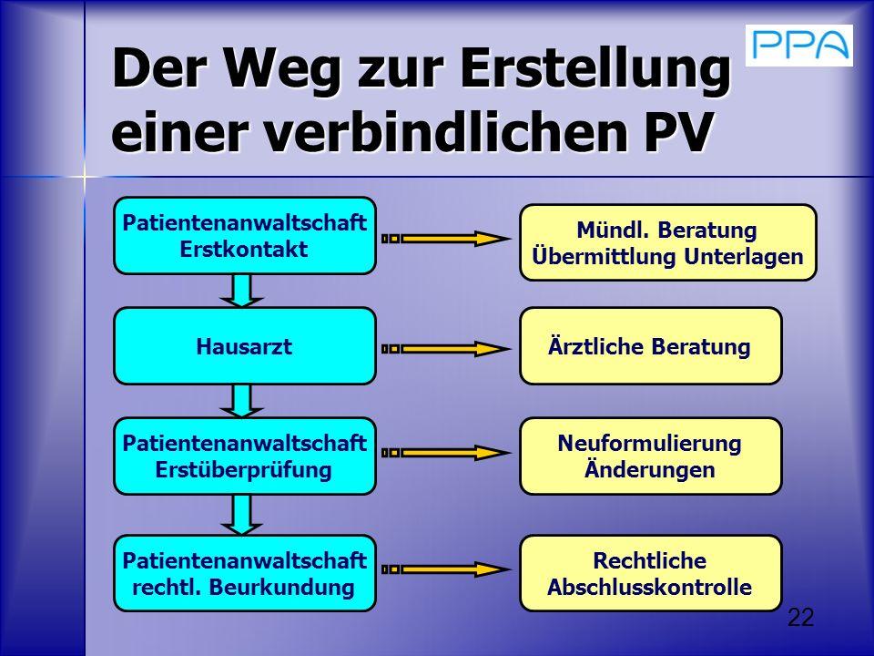 Der Weg zur Erstellung einer verbindlichen PV