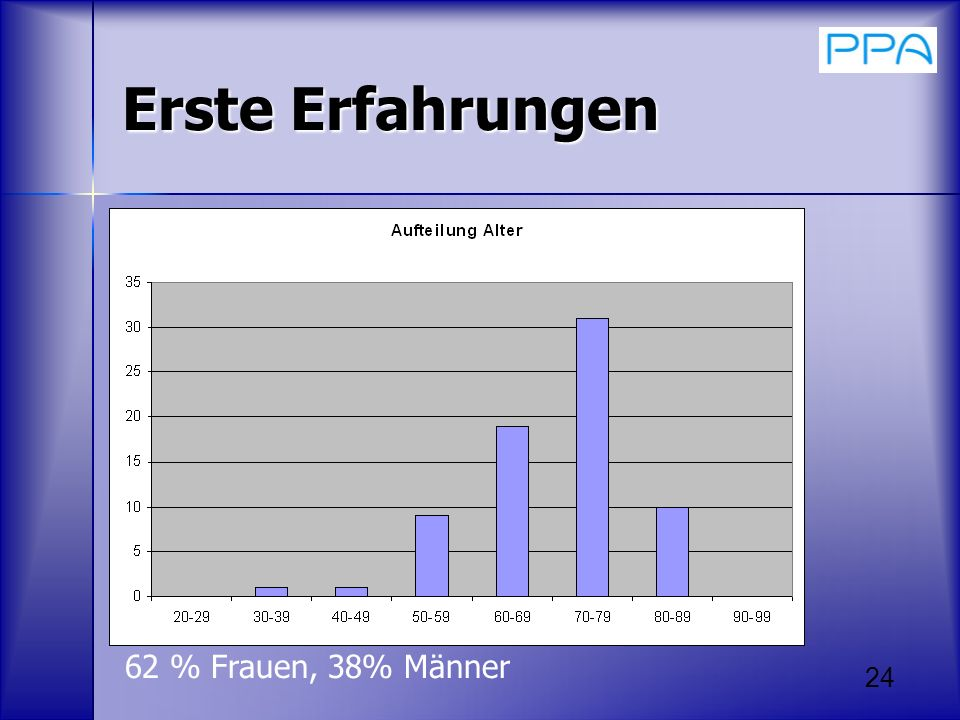 Erste Erfahrungen 62 % Frauen, 38% Männer