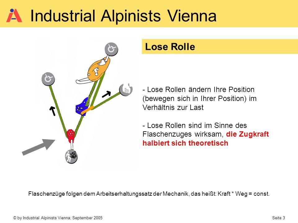 Lose Rolle Lose Rollen ändern Ihre Position (bewegen sich in Ihrer Position) im Verhältnis zur Last.