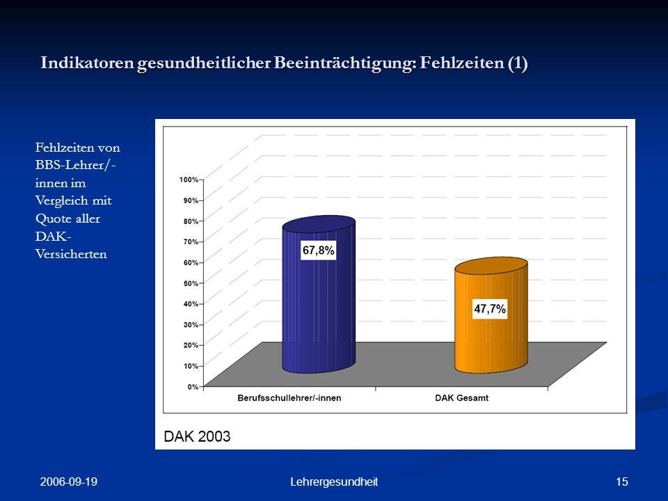 Indikatoren gesundheitlicher Beeinträchtigung: Fehlzeiten (1)