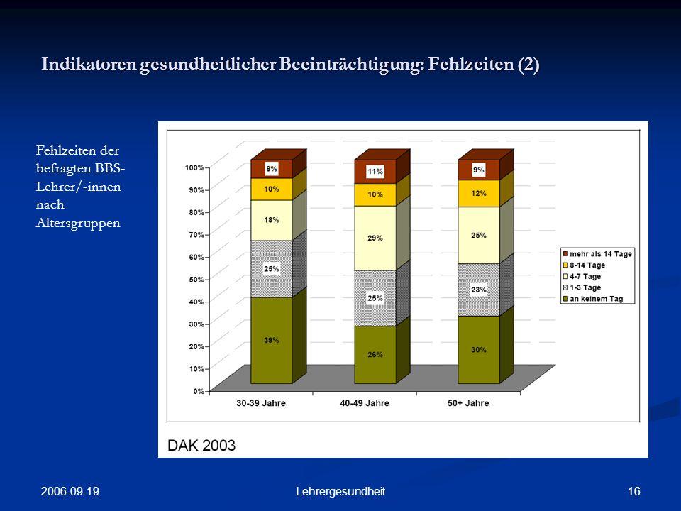 Indikatoren gesundheitlicher Beeinträchtigung: Fehlzeiten (2)