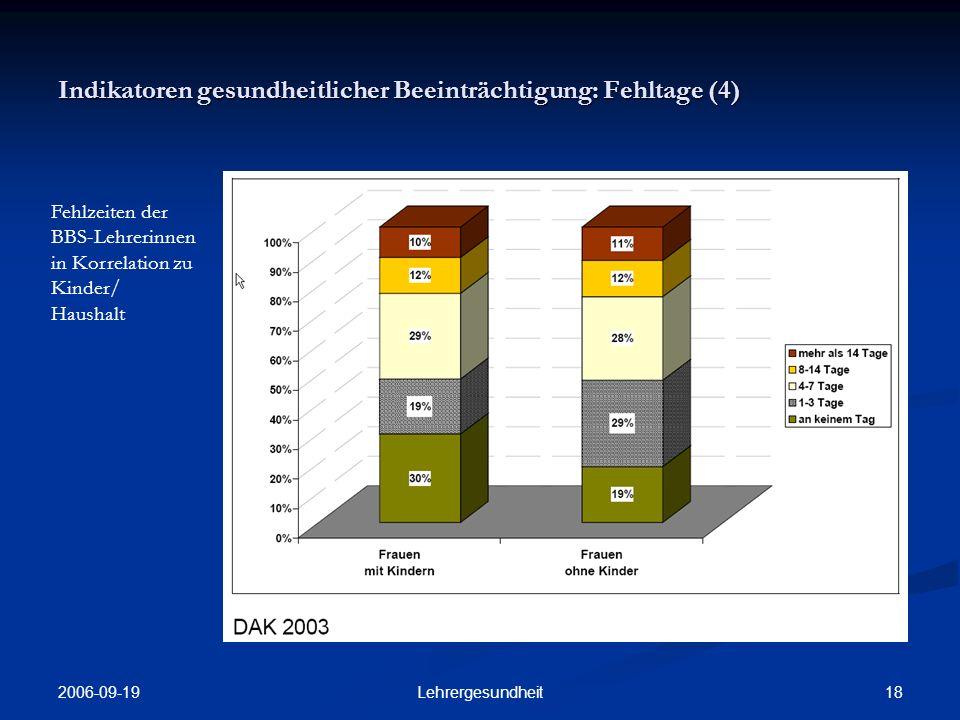 Indikatoren gesundheitlicher Beeinträchtigung: Fehltage (4)