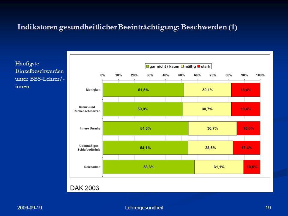 Indikatoren gesundheitlicher Beeinträchtigung: Beschwerden (1)