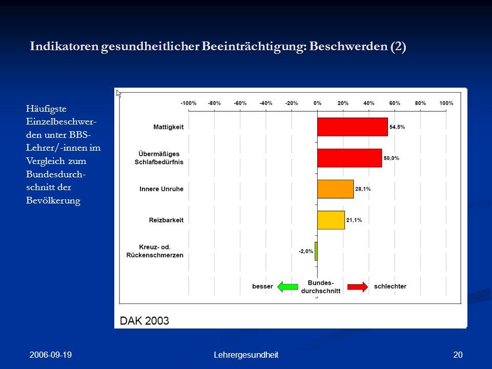 Indikatoren gesundheitlicher Beeinträchtigung: Beschwerden (2)