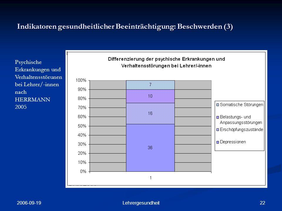 Indikatoren gesundheitlicher Beeinträchtigung: Beschwerden (3)