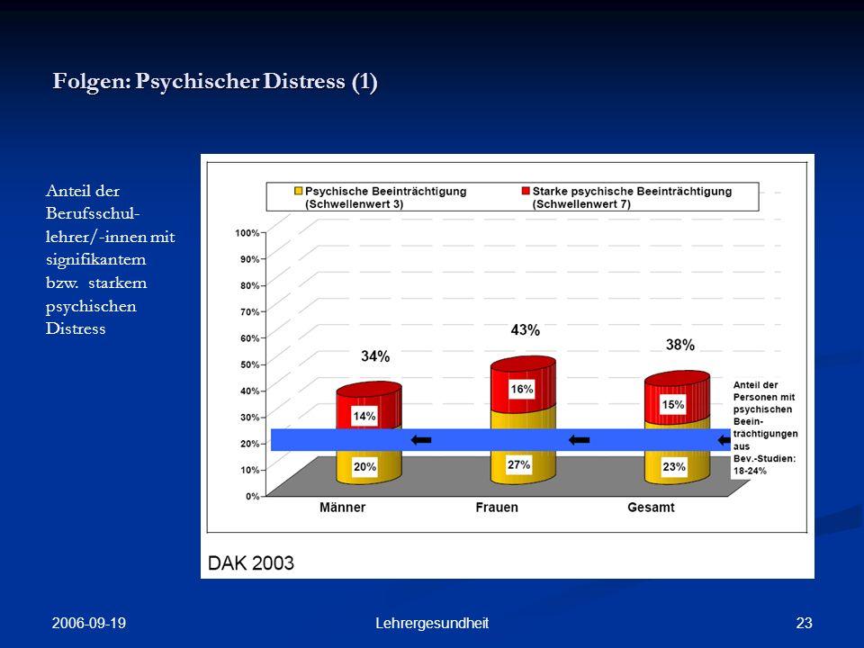 Folgen: Psychischer Distress (1)
