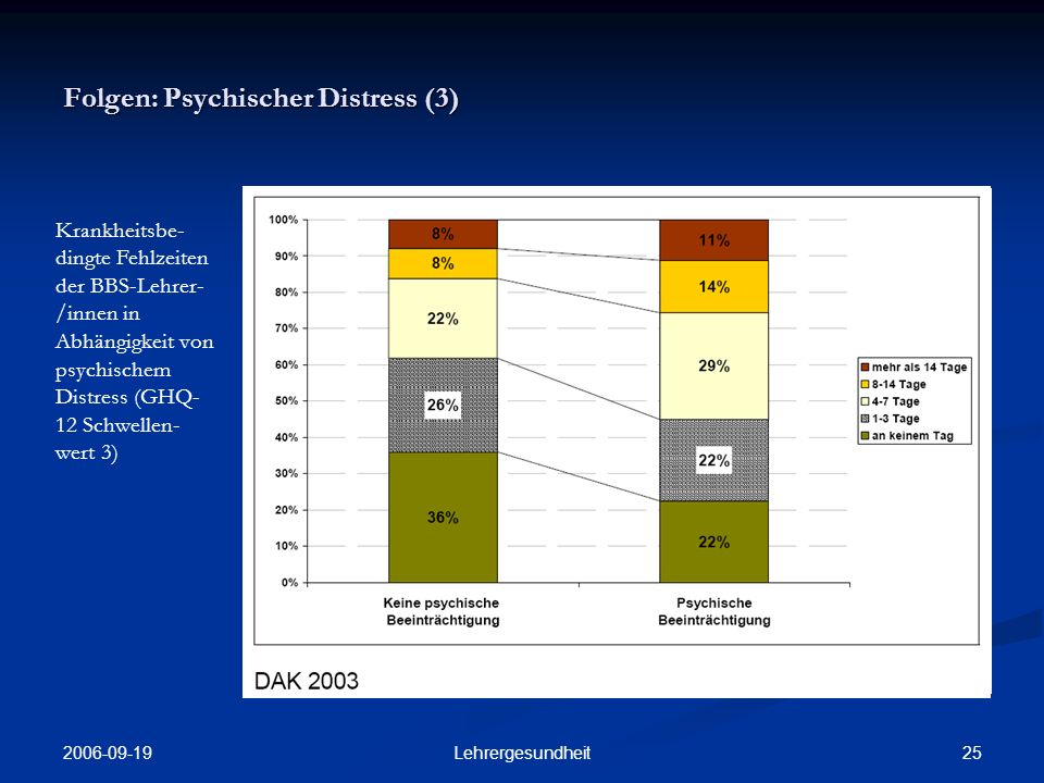 Folgen: Psychischer Distress (3)