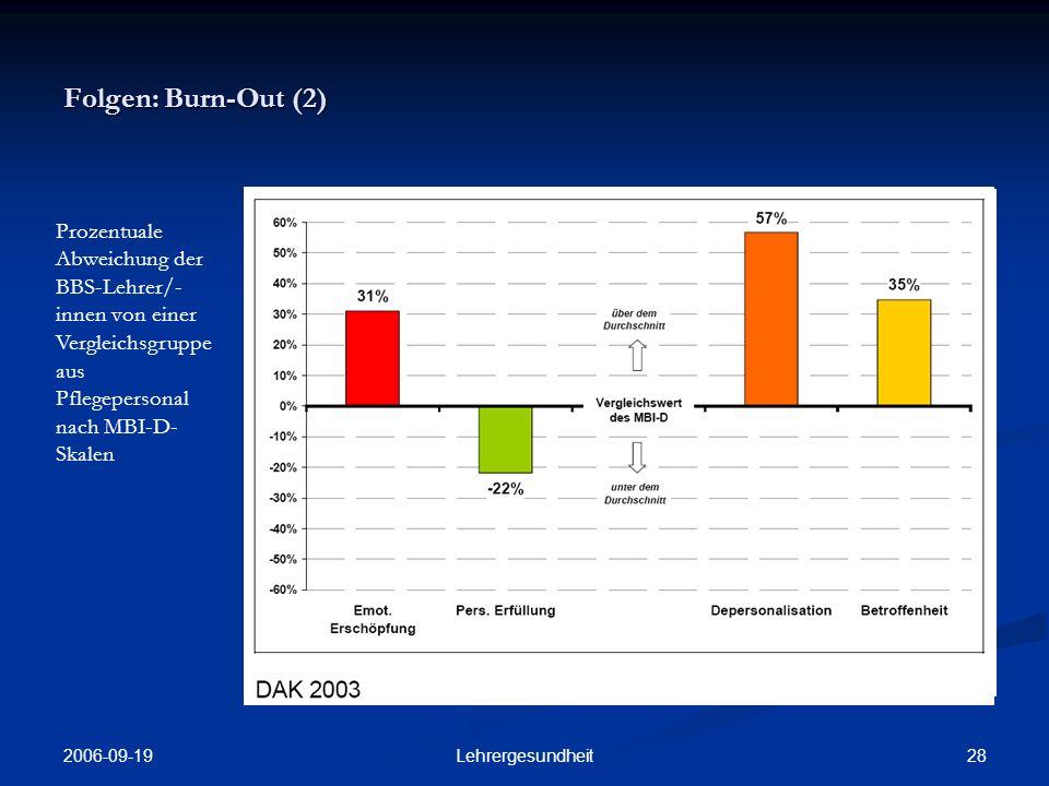 Folgen: Burn-Out (2) Prozentuale Abweichung der BBS-Lehrer/-innen von einer Vergleichsgruppe aus Pflegepersonal nach MBI-D-Skalen.