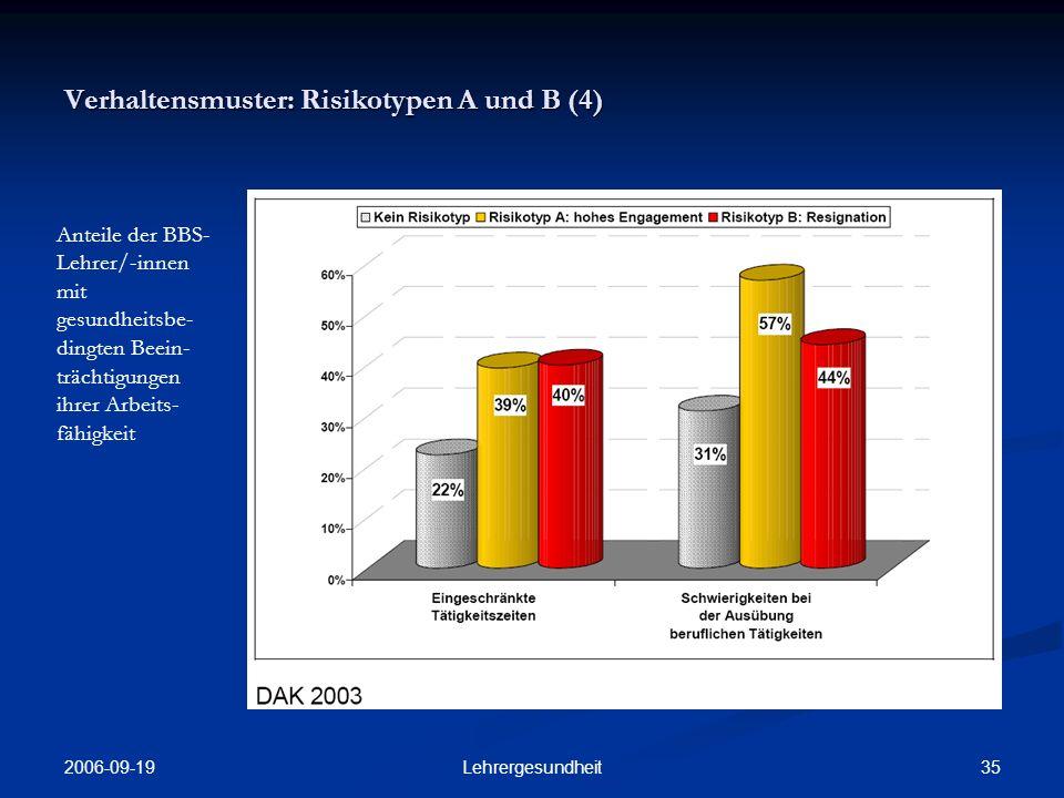 Verhaltensmuster: Risikotypen A und B (4)