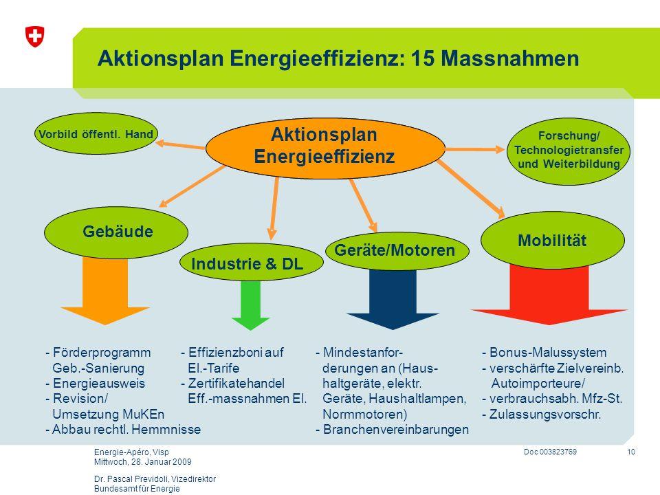 Aktionsplan Energieeffizienz: 15 Massnahmen