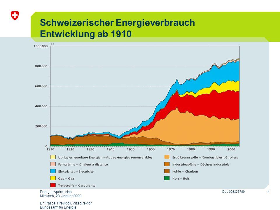 Schweizerischer Energieverbrauch Entwicklung ab 1910