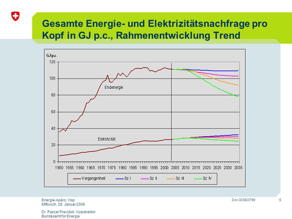 Gesamte Energie- und Elektrizitätsnachfrage pro Kopf in GJ p. c