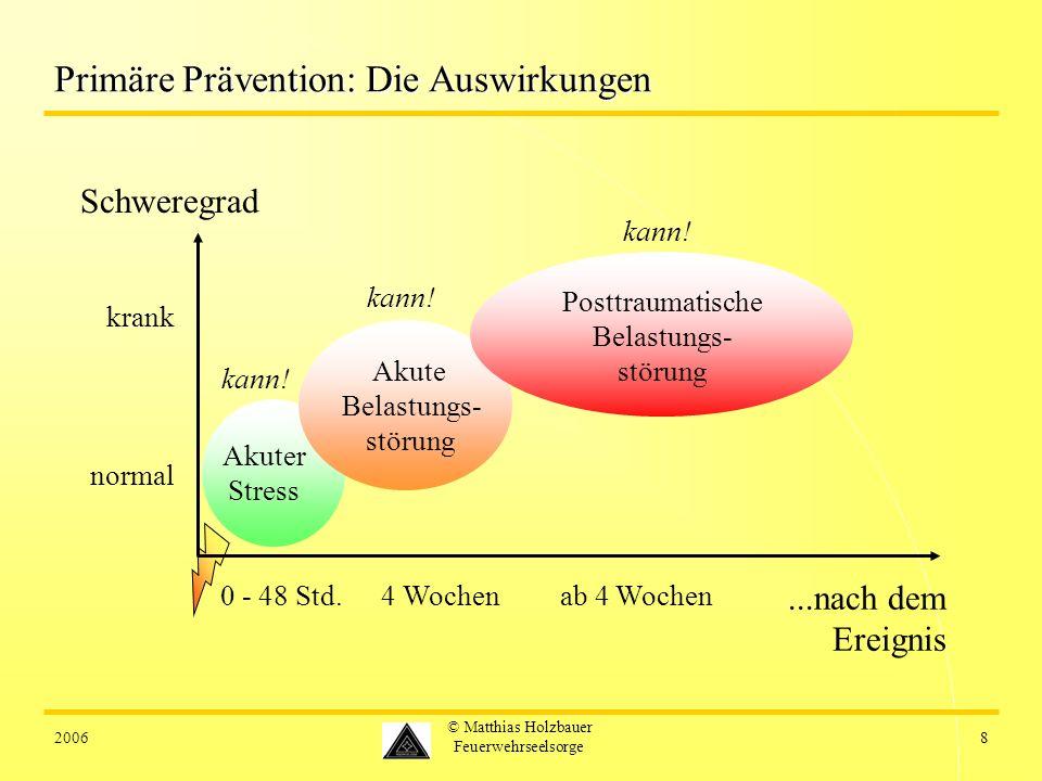 Primäre Prävention: Die Auswirkungen