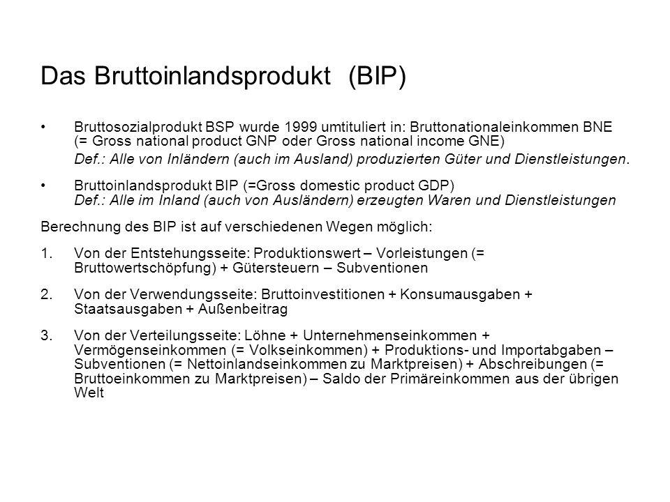Das Bruttoinlandsprodukt (BIP)