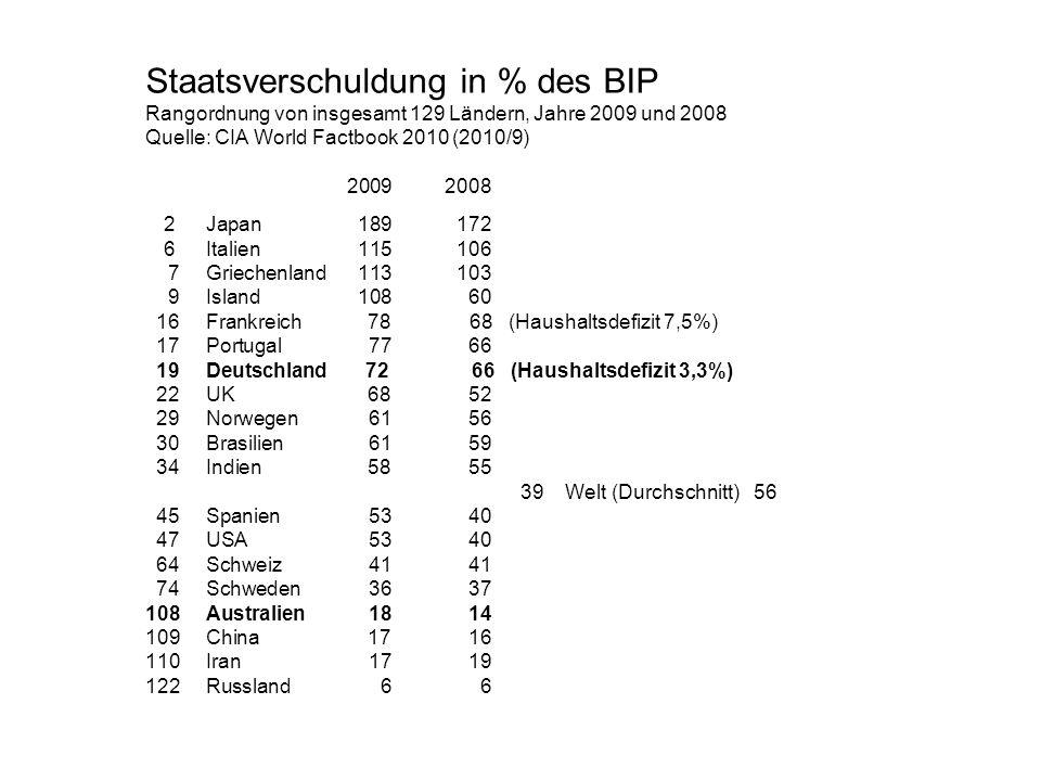 Staatsverschuldung in % des BIP