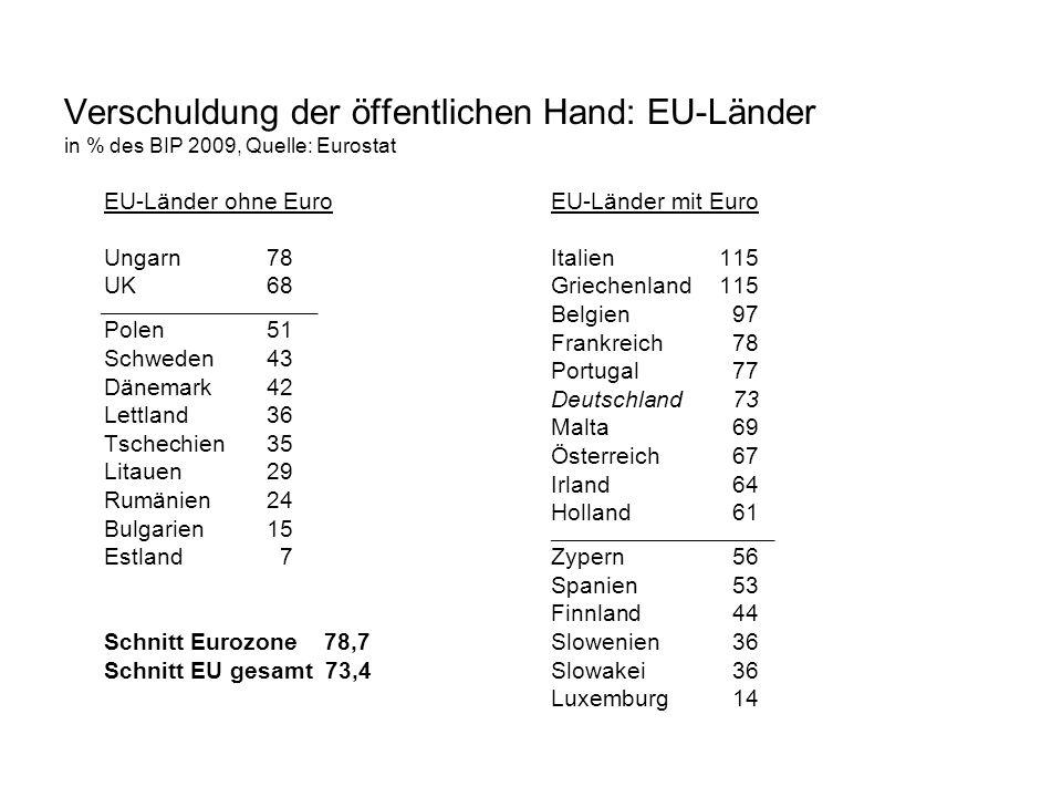 Verschuldung der öffentlichen Hand: EU-Länder in % des BIP 2009, Quelle: Eurostat