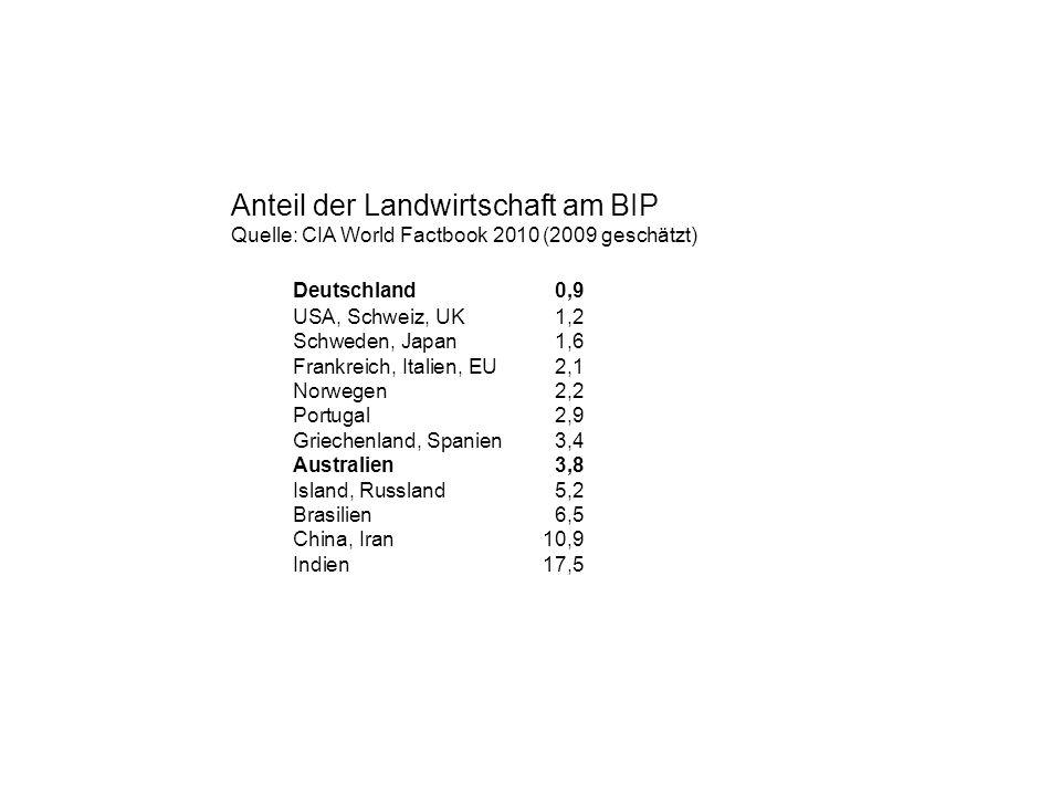Anteil der Landwirtschaft am BIP