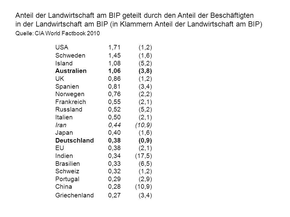 Anteil der Landwirtschaft am BIP geteilt durch den Anteil der Beschäftigten