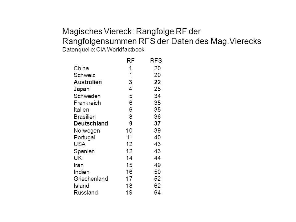 RF RFS Magisches Viereck: Rangfolge RF der