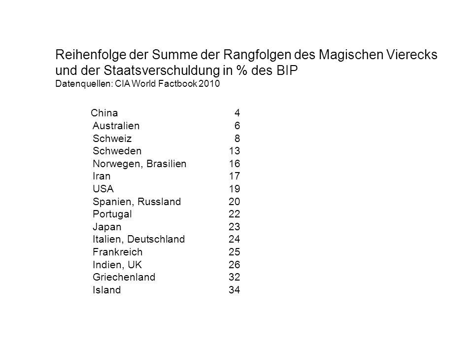 Reihenfolge der Summe der Rangfolgen des Magischen Vierecks und der Staatsverschuldung in % des BIP