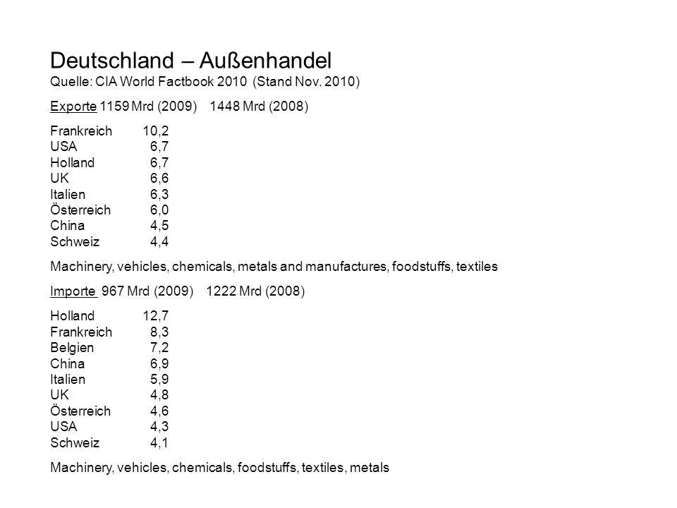 Deutschland – Außenhandel