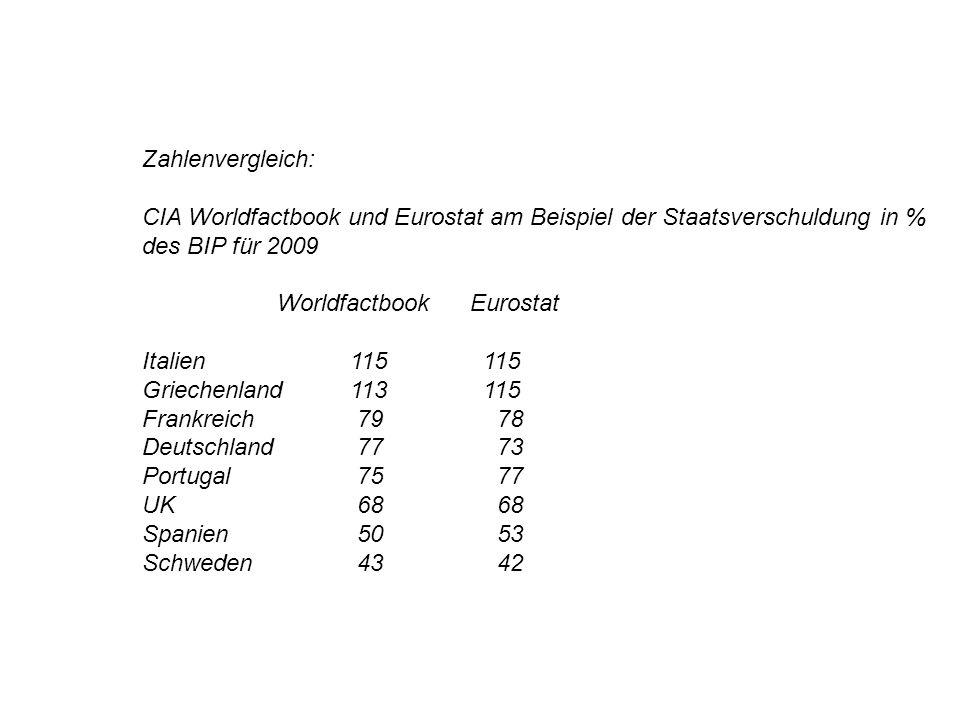Zahlenvergleich: CIA Worldfactbook und Eurostat am Beispiel der Staatsverschuldung in % des BIP für 2009.