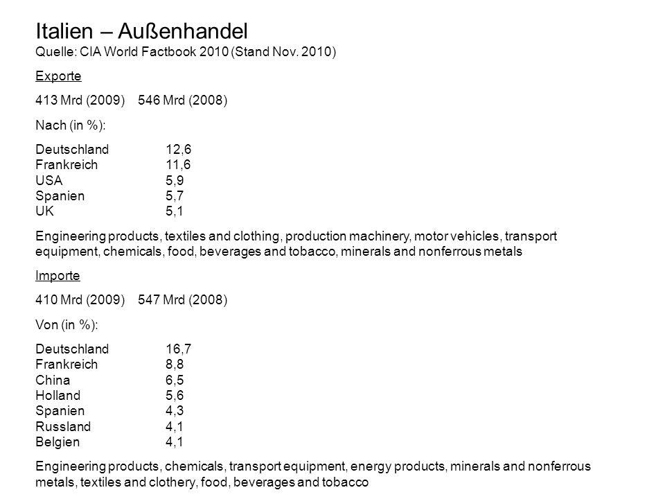Italien – Außenhandel Quelle: CIA World Factbook 2010 (Stand Nov. 2010) Exporte. 413 Mrd (2009) 546 Mrd (2008)