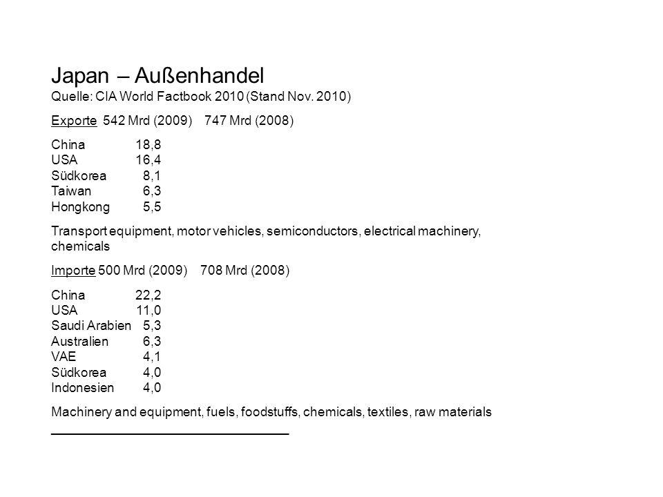 Japan – Außenhandel Quelle: CIA World Factbook 2010 (Stand Nov. 2010)