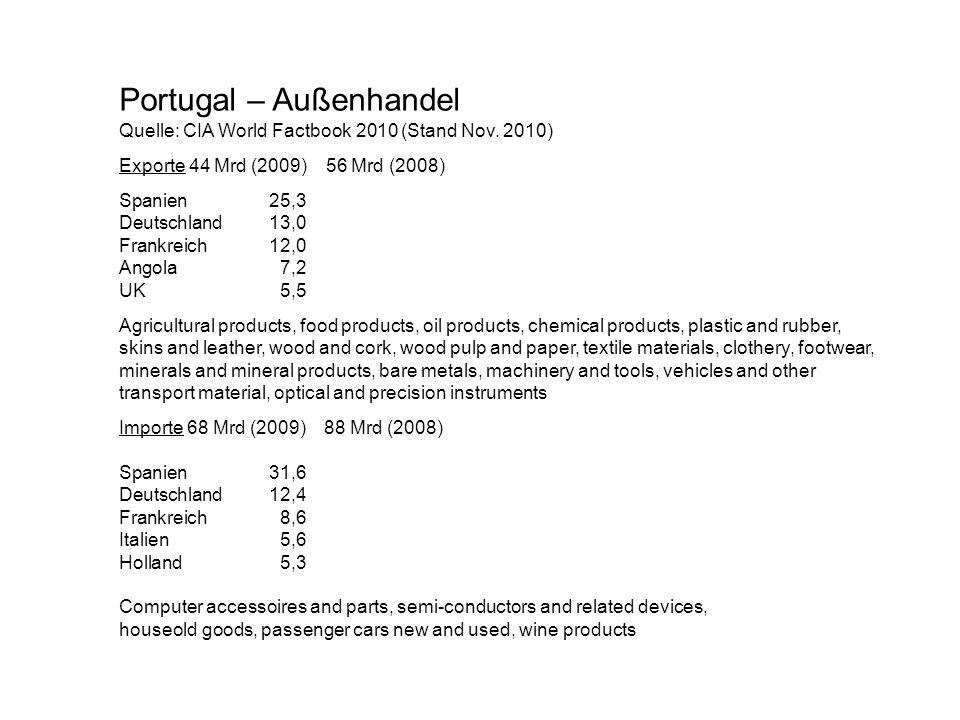 Portugal – Außenhandel
