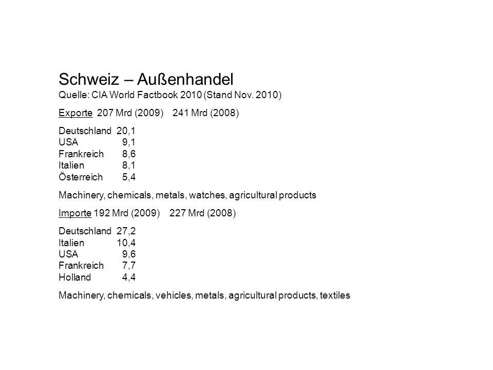 Schweiz – Außenhandel Quelle: CIA World Factbook 2010 (Stand Nov. 2010) Exporte 207 Mrd (2009) 241 Mrd (2008)