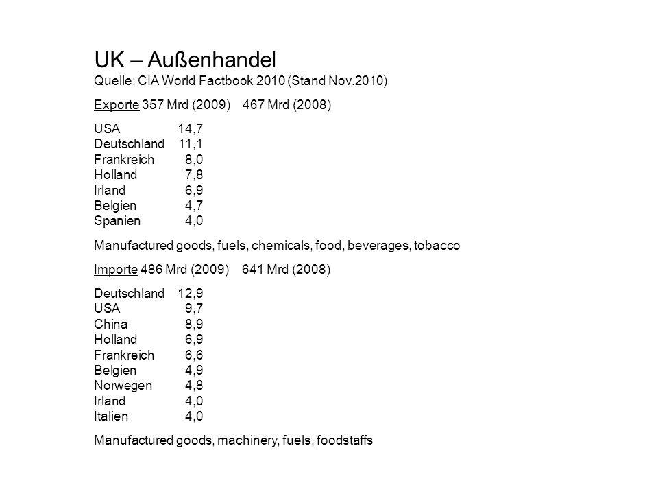 UK – Außenhandel Quelle: CIA World Factbook 2010 (Stand Nov.2010)