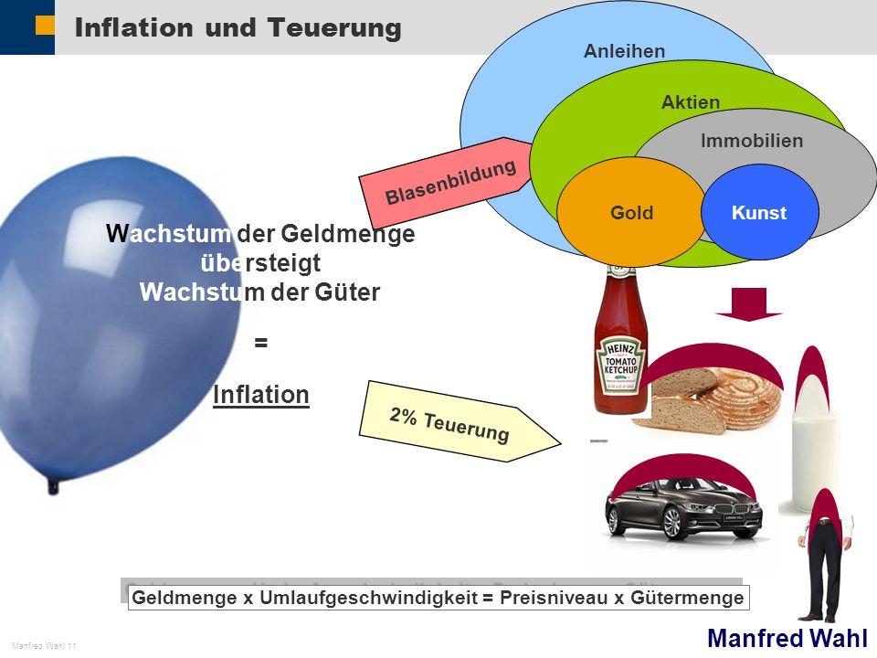 Inflation und Teuerung