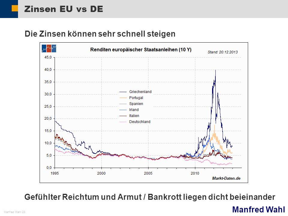Zinsen EU vs DE