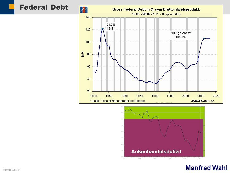 Federal Debt Außenhandelsdefizit