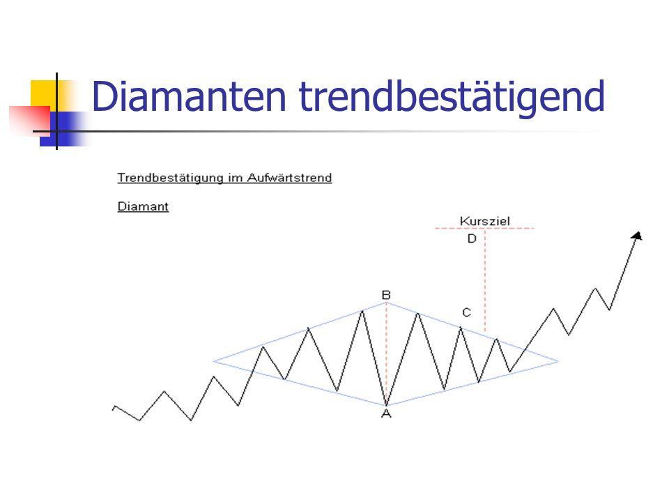 Diamanten trendbestätigend