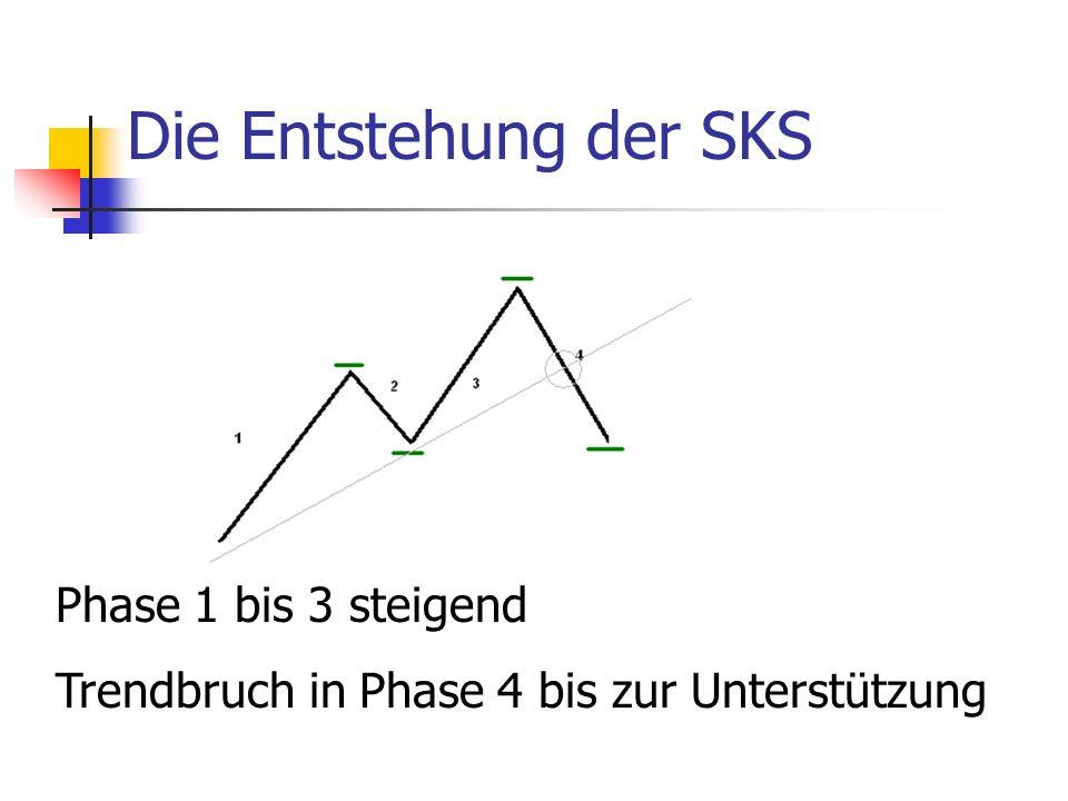 Die Entstehung der SKS Phase 1 bis 3 steigend