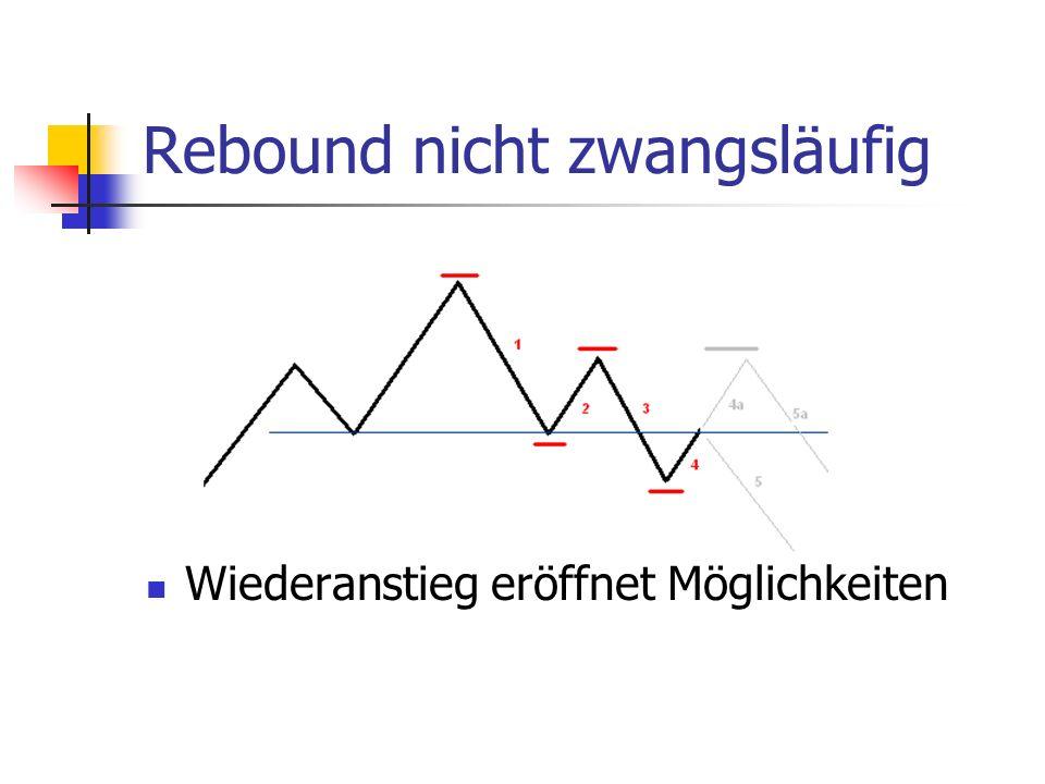 Rebound nicht zwangsläufig