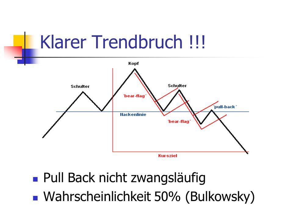 Klarer Trendbruch !!! Pull Back nicht zwangsläufig